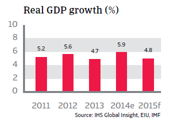 CR_Malaysia_real_GDP_growth