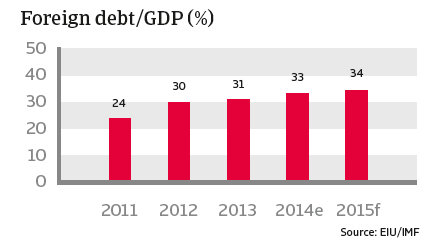CR_Mexico_foreign_debt-GDP