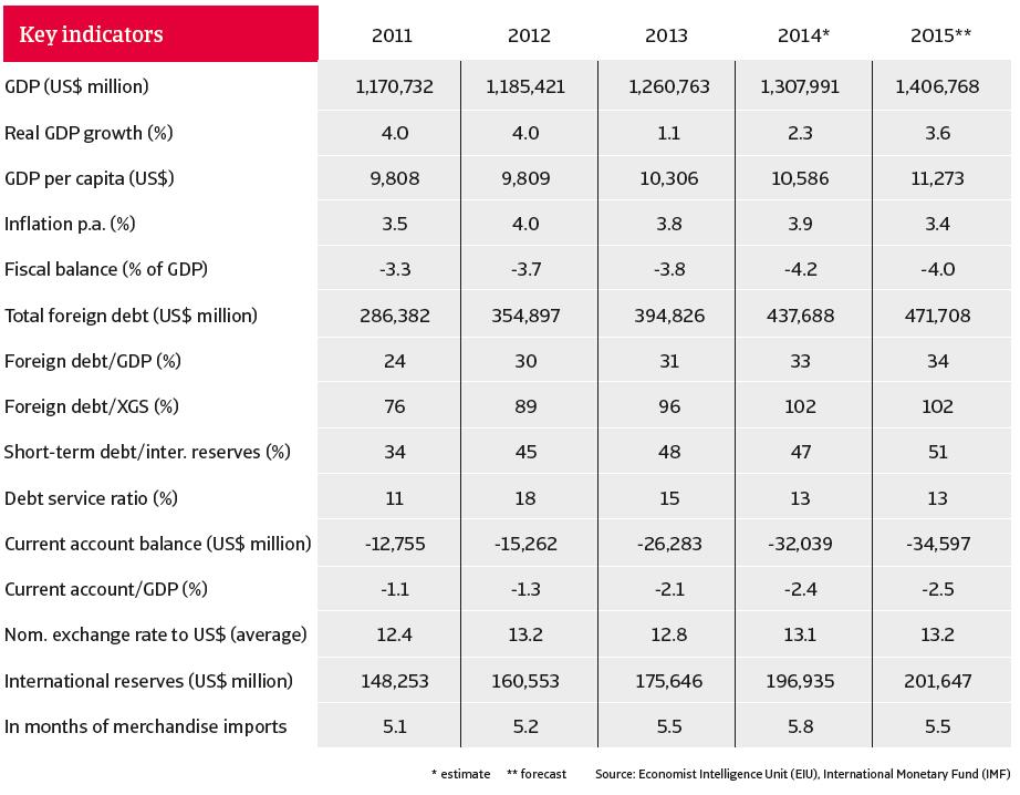 CR_Mexico_Jan_2015_key_indicators
