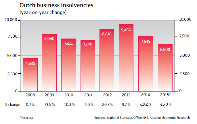 CR_Netherlands_business_insolvencies