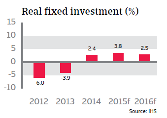 CR_Netherlands_real_fixed_investment