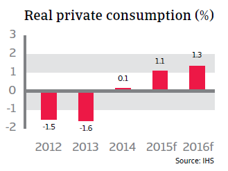 CR_Netherlands_real_private_consumption