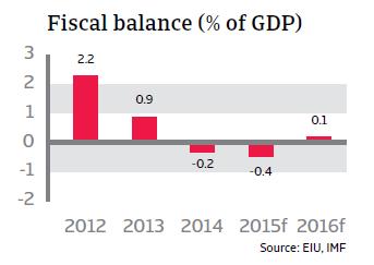 CR_Peru_fiscal_balance