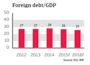 CR_Peru_foreign_debt-GDP