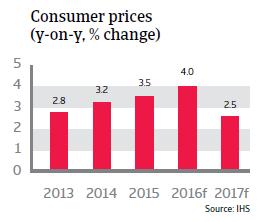 Peru Consumer prices