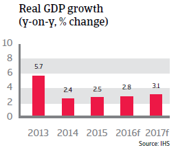 Peru GDP Growth