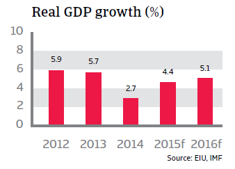 CR_Peru_real_GDP_growth