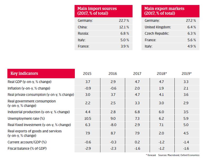 Poland 2018 - Key indicators