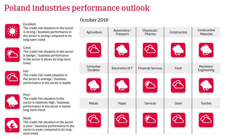Poland 2018 - Industries performances forecast
