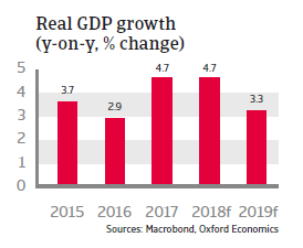 Poland 2018 - Real GDP growth