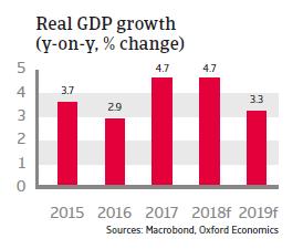 Poland 2018 - Real GDP growth