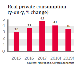 Poland 2018 - Real private consumption
