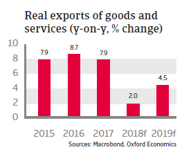 Poland 2018 - Real exports of goods and services