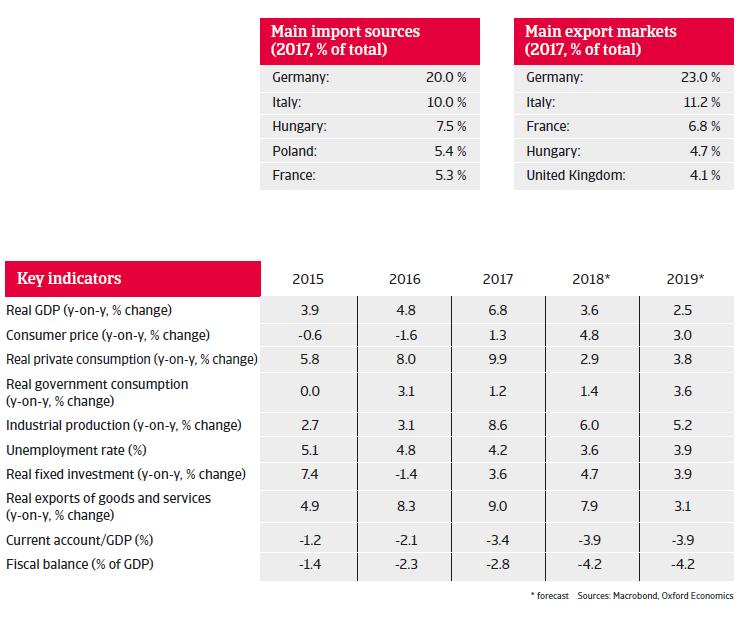 Romania 2018 - Key indicators