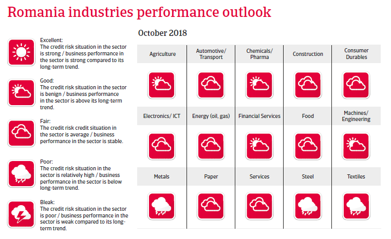 Romania 2018 - Industries performances forecast
