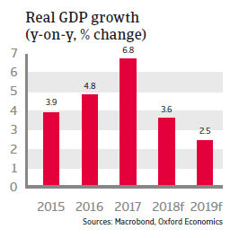 Romania 2018 - Real GDP growth