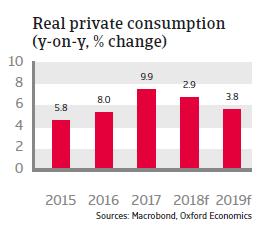 Romania 2018 - Real private consumption
