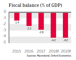 Romania 2018 - Fiscal balance