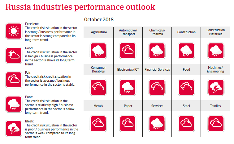 Russia 2018 - Industries performances forecast