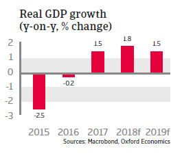 Russia 2018 - Real GDP growth