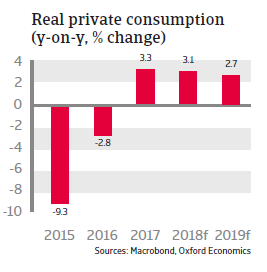 Russia 2018 - Real private consumption