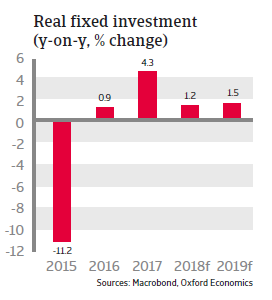 Russia 2018 - Real fixed investment