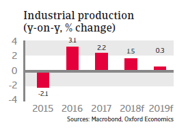 Russia 2018 - Industrial production