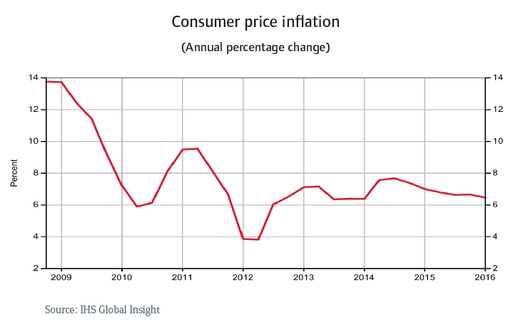 CR_Russia_consumer_price_inflation