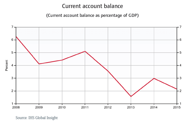 CR_Russia_current_account_balance