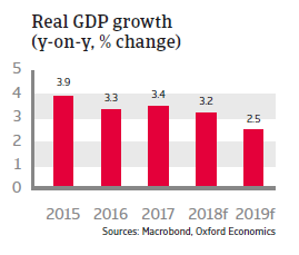 Slovakia 2018 - Real GDP growth