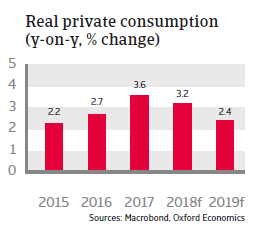 Slovakia 2018 - Real private consumption