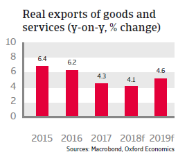 Slovakia 2018 - Real exports of goods and services