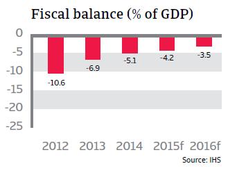 CR_Spain_fiscal_balance