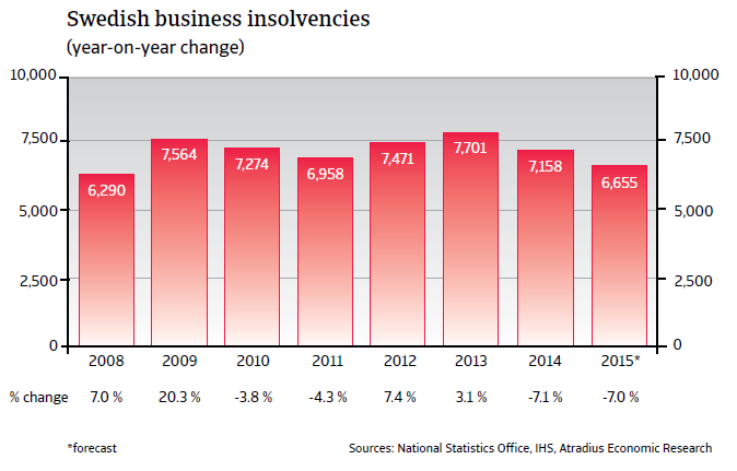 CR_Sweden_business_insolvencies