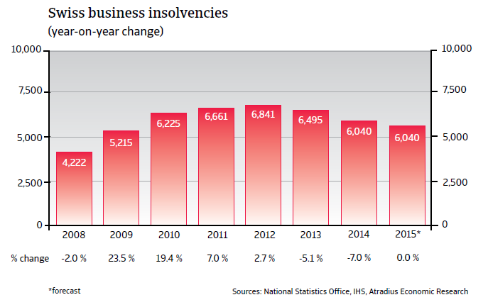 CR_Switzerland_business_insolvencies