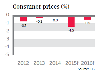 CR_Switzerland_consumer_prices