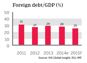 CR_Thailand_foreign_debt-GDP