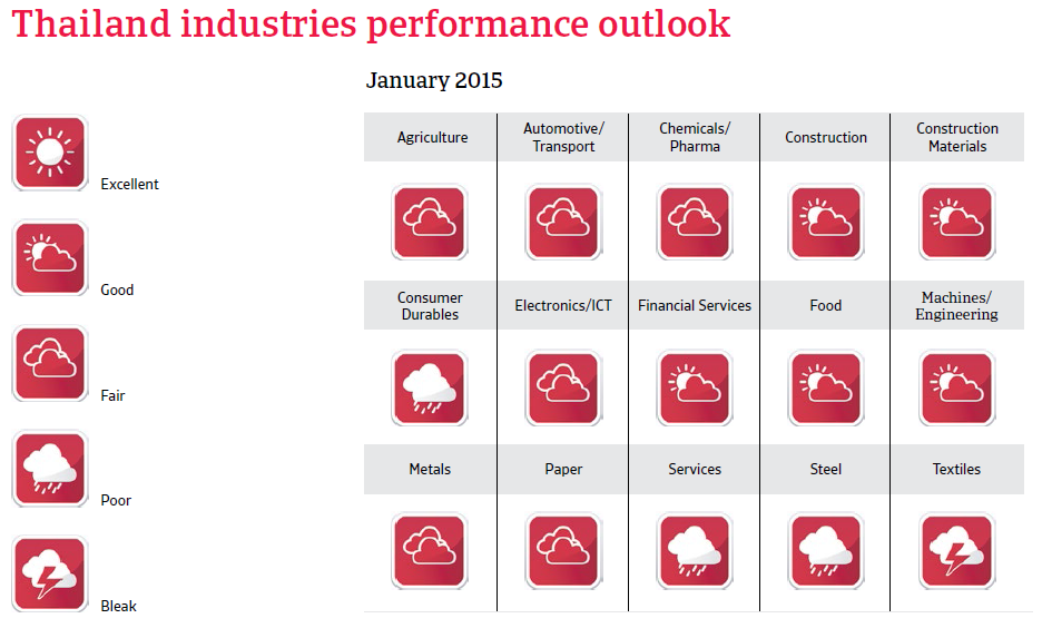 CR_Thailand_industries_performance_forecast