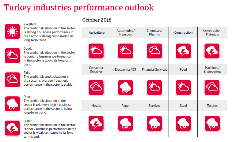 Turkey 2018 - Industries performances forecast