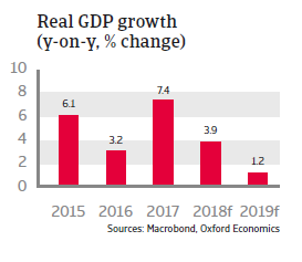 Turkey 2018 - Real GDP growth