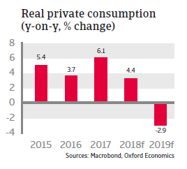 Turkey 2018 - Real private consumption