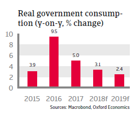 Turkey 2018 - Real government consumption