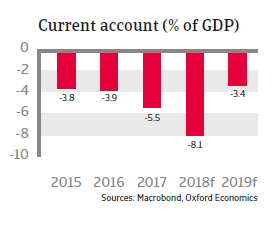 Turkey 2018 - Current account