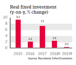 Turkey 2018 - Real fixed investment