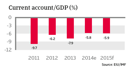 CR_Turkey_current_account-GDP
