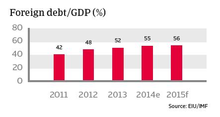 CR_Turkey_foreign_debt-GDP