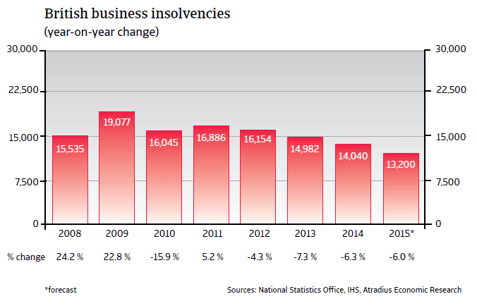 CR_UK_business_insolvencies