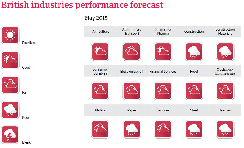CR_UK_industries_performance_forecast
