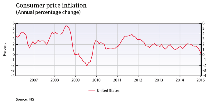 CR_US_consumer_price_inflation