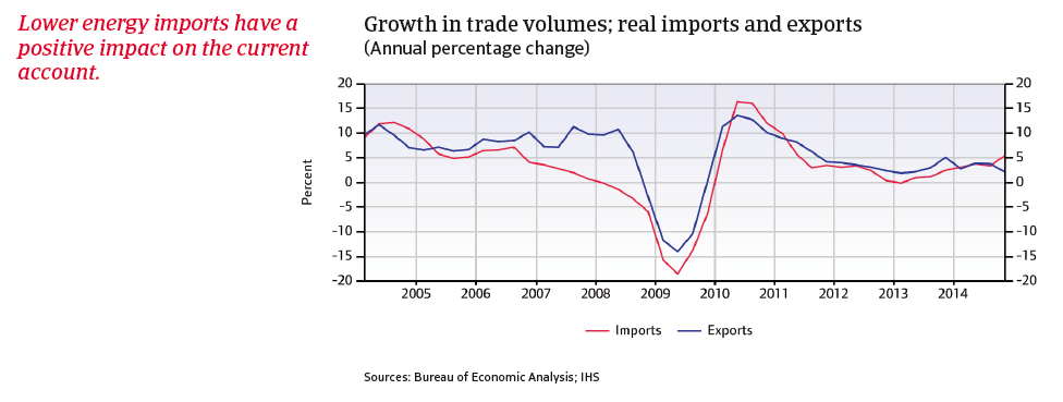 CR_US_Growth_in_trade_volumes